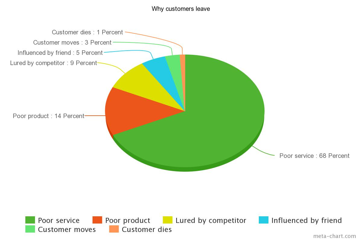 Why customers leave - chart